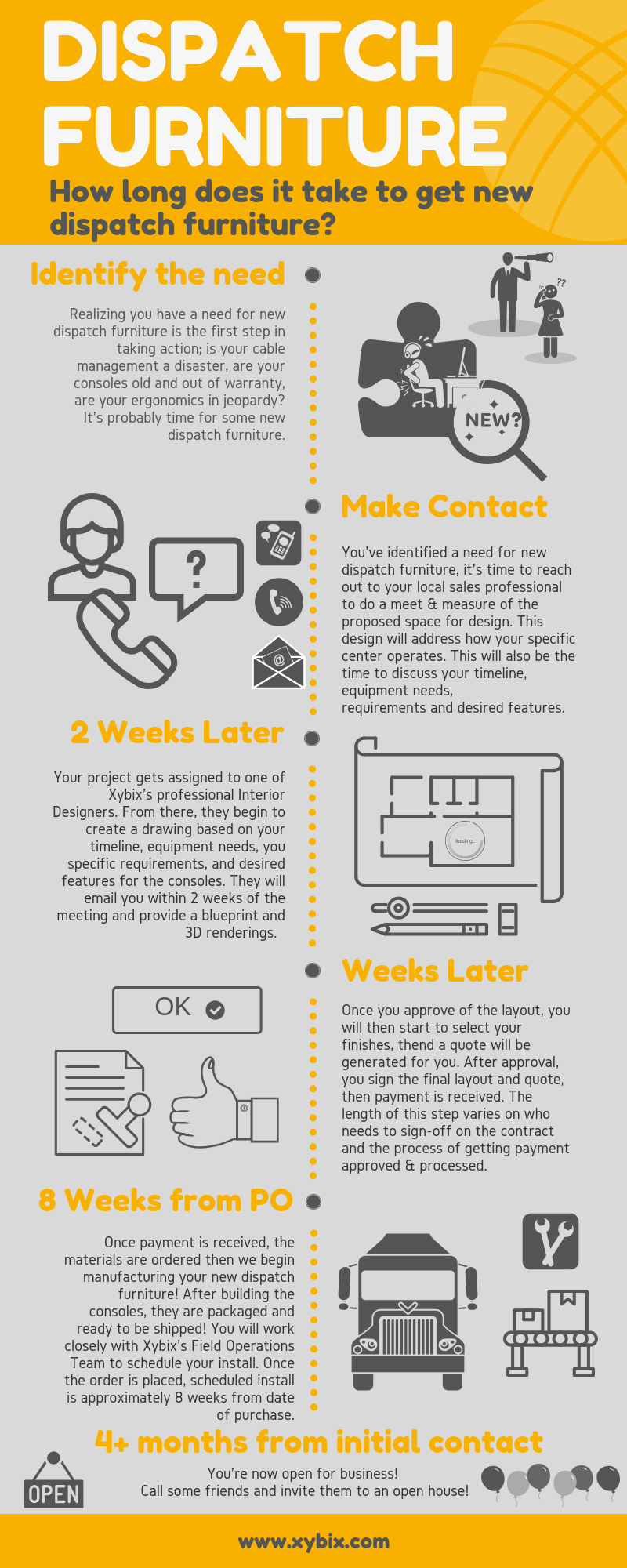 Timeline to Purchasing Dispatch Furniture