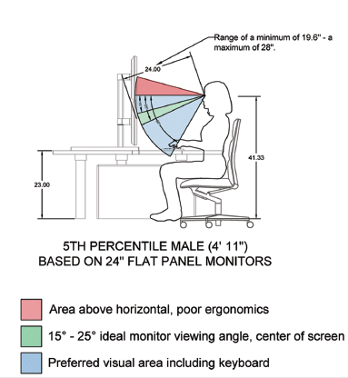 Ergonomic Guidelines
