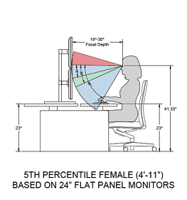 Ergonomic Positions Seated
