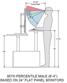 Ergonomic Positions Standing